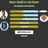 Nacer Chadli vs Jan Repas h2h player stats