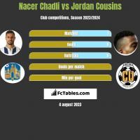 Nacer Chadli vs Jordan Cousins h2h player stats