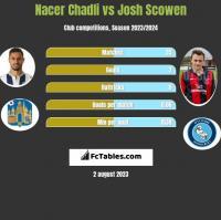 Nacer Chadli vs Josh Scowen h2h player stats