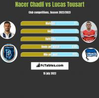Nacer Chadli vs Lucas Tousart h2h player stats
