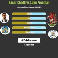 Nacer Chadli vs Luke Freeman h2h player stats
