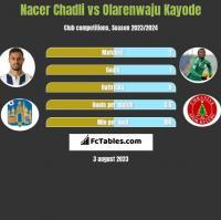 Nacer Chadli vs Olarenwaju Kayode h2h player stats