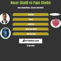 Nacer Chadli vs Pape Cheikh h2h player stats