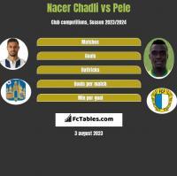 Nacer Chadli vs Pele h2h player stats