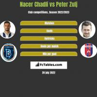 Nacer Chadli vs Peter Zulj h2h player stats