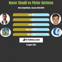 Nacer Chadli vs Pieter Gerkens h2h player stats