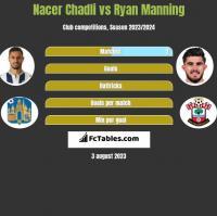Nacer Chadli vs Ryan Manning h2h player stats