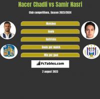 Nacer Chadli vs Samir Nasri h2h player stats