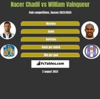 Nacer Chadli vs William Vainqueur h2h player stats
