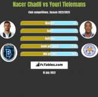 Nacer Chadli vs Youri Tielemans h2h player stats