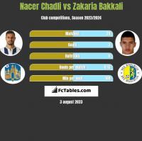 Nacer Chadli vs Zakaria Bakkali h2h player stats
