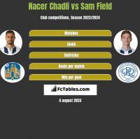 Nacer Chadli vs Sam Field h2h player stats