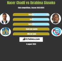 Nacer Chadli vs Ibrahima Sissoko h2h player stats