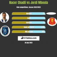 Nacer Chadli vs Jordi Mboula h2h player stats