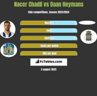 Nacer Chadli vs Daan Heymans h2h player stats