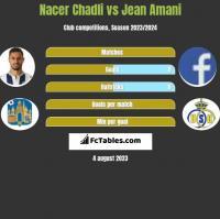 Nacer Chadli vs Jean Amani h2h player stats
