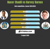 Nacer Chadli vs Harvey Barnes h2h player stats