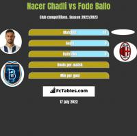 Nacer Chadli vs Fode Ballo h2h player stats