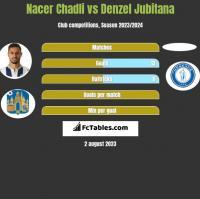 Nacer Chadli vs Denzel Jubitana h2h player stats