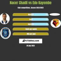 Nacer Chadli vs Edo Kayembe h2h player stats