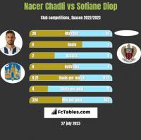 Nacer Chadli vs Sofiane Diop h2h player stats