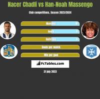 Nacer Chadli vs Han-Noah Massengo h2h player stats