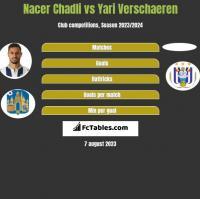 Nacer Chadli vs Yari Verschaeren h2h player stats