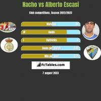 Nacho vs Alberto Escasi h2h player stats