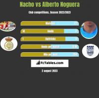 Nacho vs Alberto Noguera h2h player stats