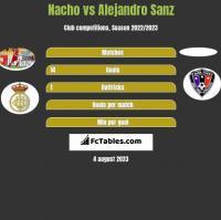 Nacho vs Alejandro Sanz h2h player stats
