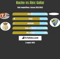 Nacho vs Alex Gallar h2h player stats
