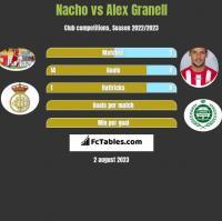 Nacho vs Alex Granell h2h player stats