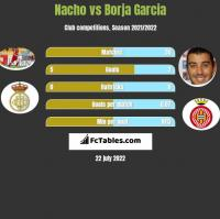 Nacho vs Borja Garcia h2h player stats