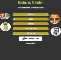 Nacho vs Brandon h2h player stats