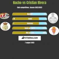 Nacho vs Cristian Rivera h2h player stats