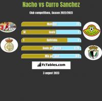 Nacho vs Curro Sanchez h2h player stats