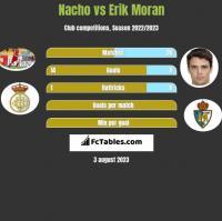 Nacho vs Erik Moran h2h player stats