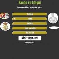 Nacho vs Otegui h2h player stats