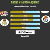 Nacho vs Alvaro Aguado h2h player stats