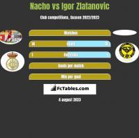 Nacho vs Igor Zlatanovic h2h player stats