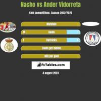 Nacho vs Ander Vidorreta h2h player stats