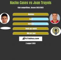 Nacho Cases vs Joan Truyols h2h player stats