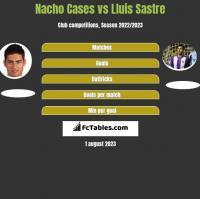 Nacho Cases vs Lluis Sastre h2h player stats
