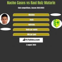 Nacho Cases vs Raul Ruiz Matarin h2h player stats