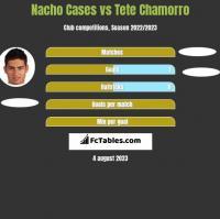 Nacho Cases vs Tete Chamorro h2h player stats