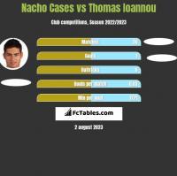Nacho Cases vs Thomas Ioannou h2h player stats