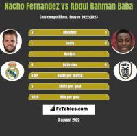 Nacho Fernandez vs Abdul Rahman Baba h2h player stats