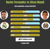 Nacho Fernandez vs Aissa Mandi h2h player stats