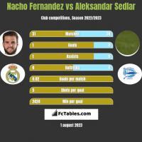 Nacho Fernandez vs Aleksandar Sedlar h2h player stats