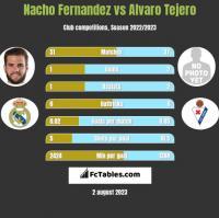 Nacho Fernandez vs Alvaro Tejero h2h player stats